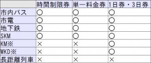 201310ワルシャワ交通機関の乗り方ガイド用_きっぷ有効範囲表